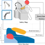 Safety Map: A Tool for Global Robot Safety Evaluation and Safe Robot Design