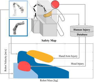 Safety Map A Unified Representation For Biomechanics Impact Data