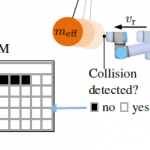 CSM : Contact Sensitivity Maps for Benchmarking Robot Collision Handling Systems