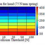 Experimental Analysis of Impact Forces in Constrained Collisions According to ISO/TS 15066