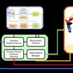 Fully Autonomous Picking with a Dual-Arm Platform for Intralogistics