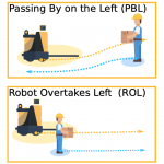 Towards Safer Robot Motion: Using a Qualitative Motion Model to Classify Human-Robot Spatial Interaction