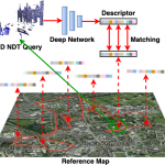 NDT-Transformer: Large-Scale 3D Point Cloud Localisation using the Normal Distribution Transform Representation