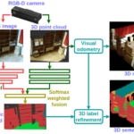 Dense RGB-D Semantic Mapping with Pixel-Voxel Neural Network