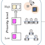 On Null Space Based Inverse Kinematics Techniques for Fleet Management: Towards Time-Varying Task Activation