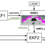 LiDAR-Based GNSS Denied Localization for Autonomous Racing Cars