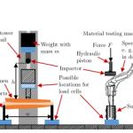 Experimental Injury Biomechanics of Human Body Upper Extremities: Anatomy, Injury Severity Classification, and Impact Testing Setups.