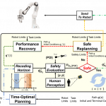 Fast and Safe Trajectory Planning: Solving the Cobot Performance/Safety Trade-Off in Human-Robot Shared Environments